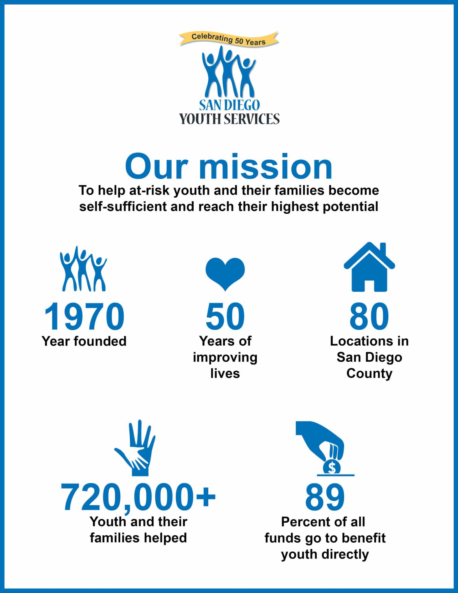 SDYS infographic 50th