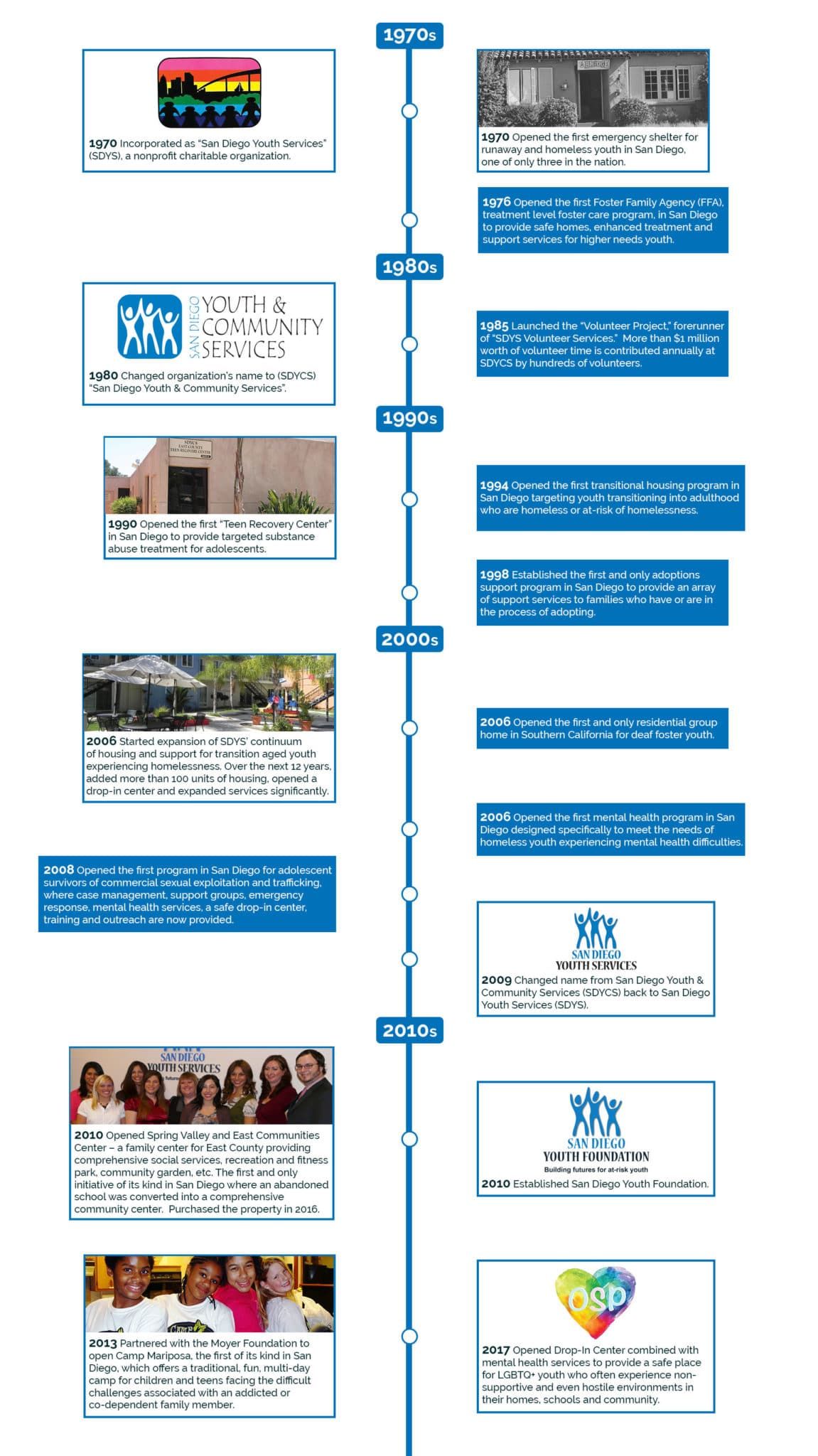 Agency Historical Timeline